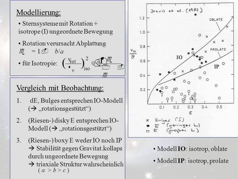 ( ) . 3.6.6 Modellierung: Vergleich mit Beobachtung: