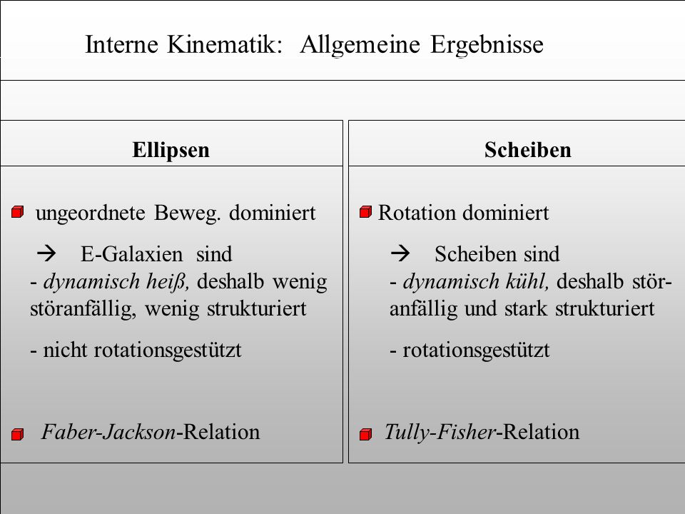 Interne Kinematik: Allgemeine Ergebnisse