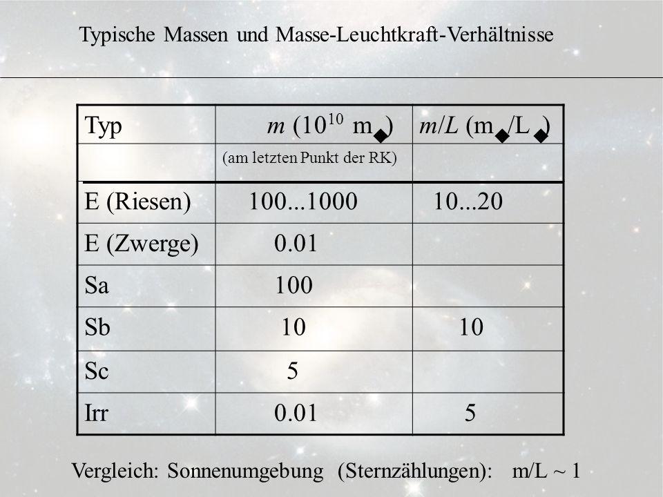 3.6.10 Typ m (10 m ) m/L (m /L ) E (Riesen) 100...1000 10...20