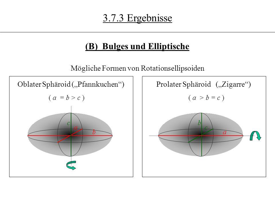 Mögliche Formen von Rotationsellipsoiden