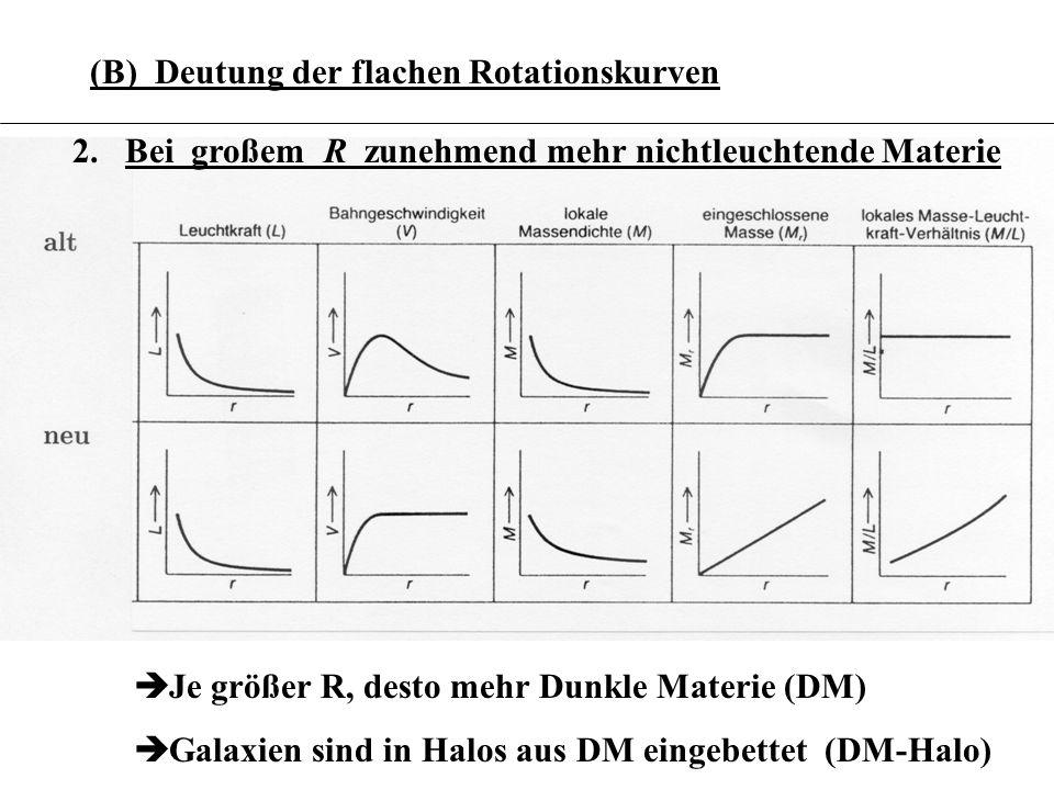 (B) Deutung der flachen Rotationskurven