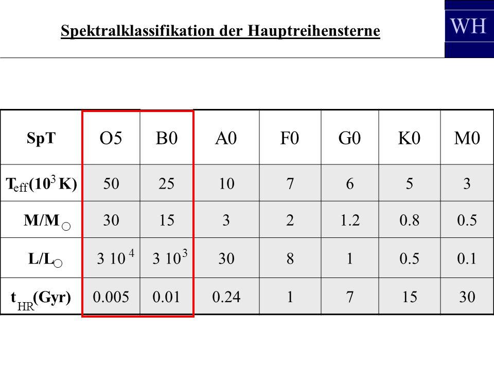 Spektralklassifikation der Hauptreihensterne