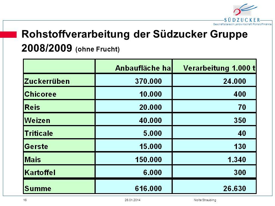 Rohstoffverarbeitung der Südzucker Gruppe 2008/2009 (ohne Frucht)