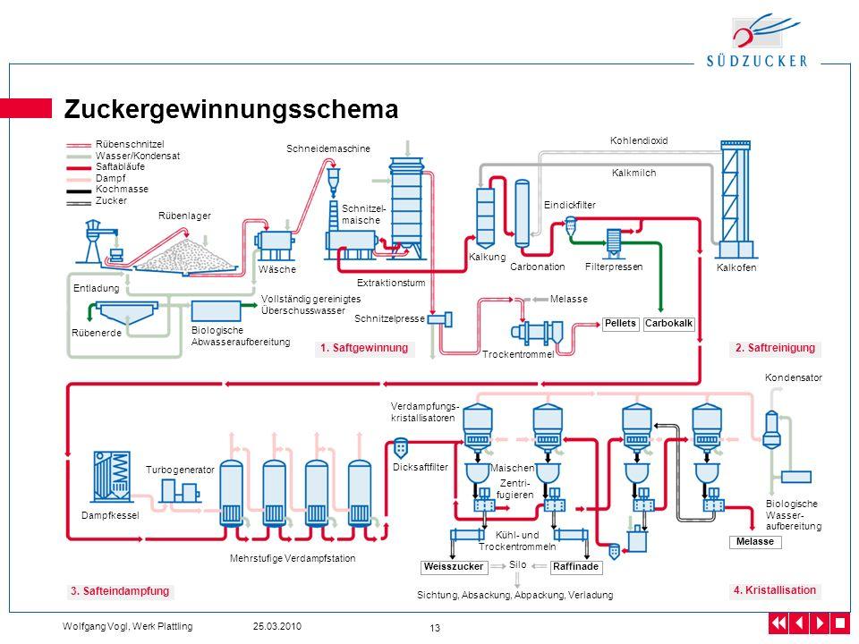 Zuckergewinnungsschema
