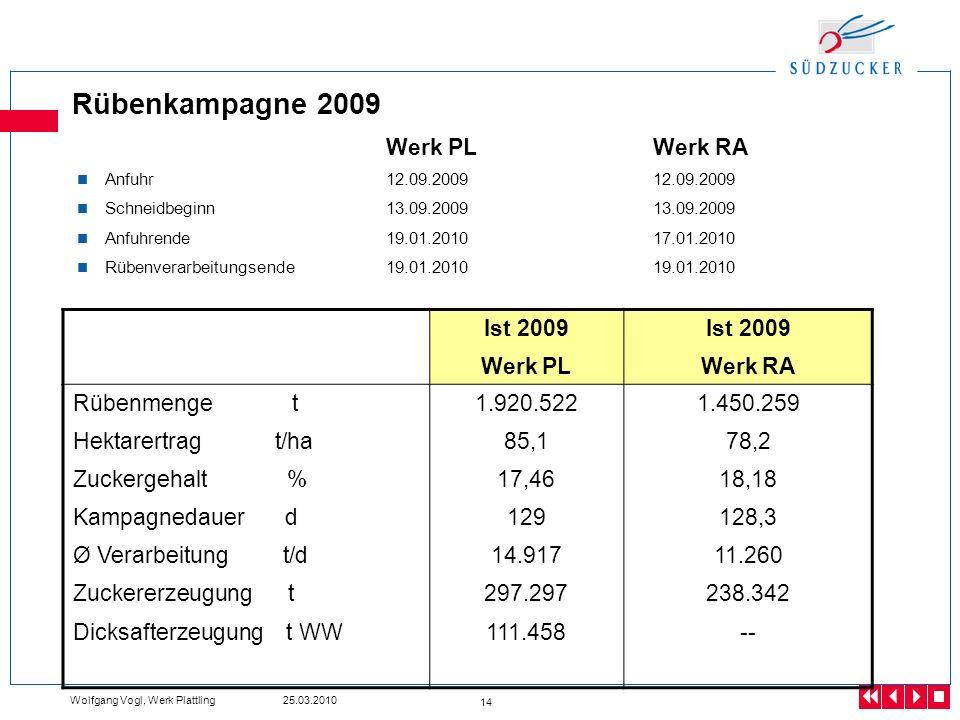 Rübenkampagne 2009 Werk PL Werk RA Ist 2009 Werk PL Werk RA