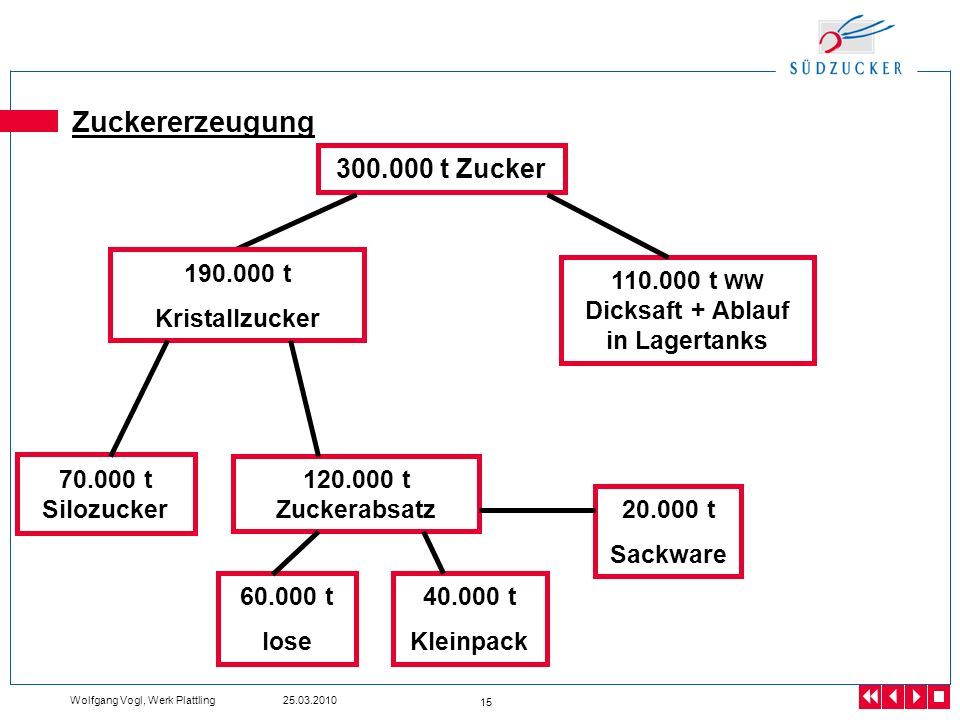 110.000 t WW Dicksaft + Ablauf in Lagertanks