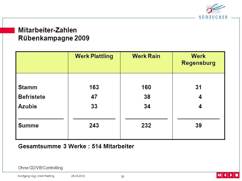 Mitarbeiter-Zahlen Rübenkampagne 2009
