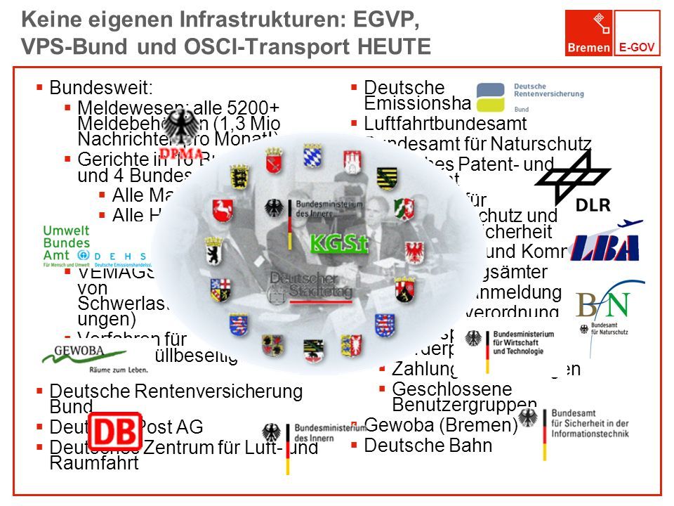 Keine eigenen Infrastrukturen: EGVP, VPS-Bund und OSCI-Transport HEUTE