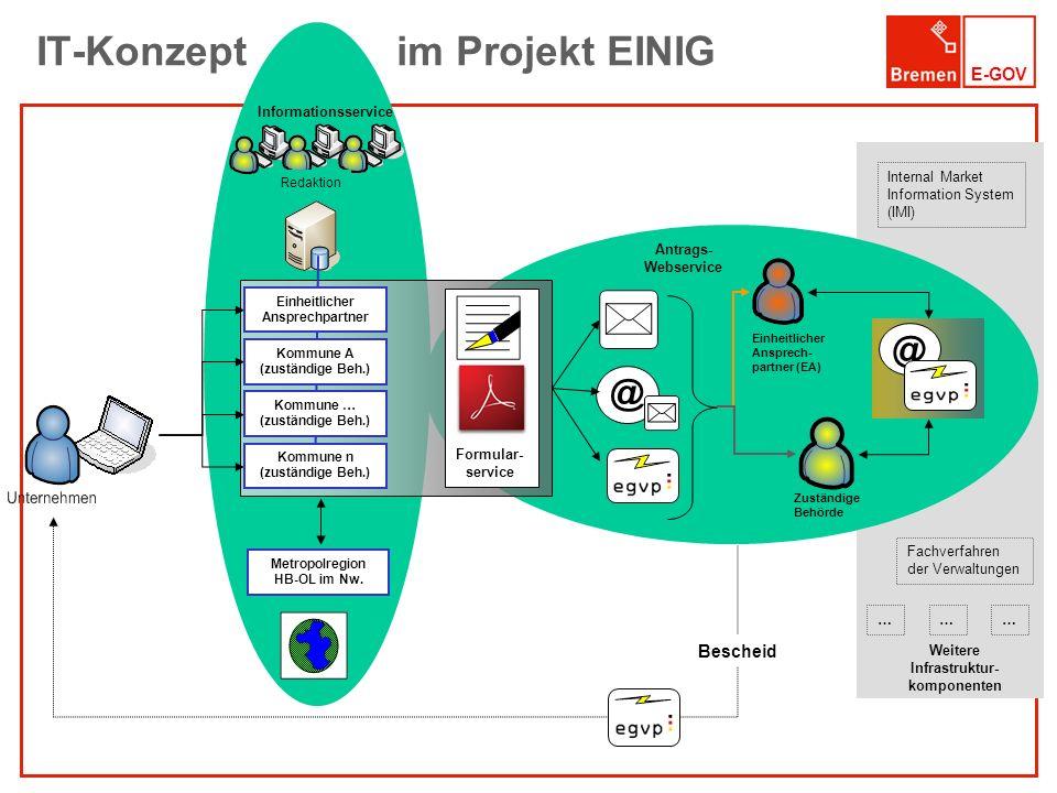 IT-Konzept im Projekt EINIG