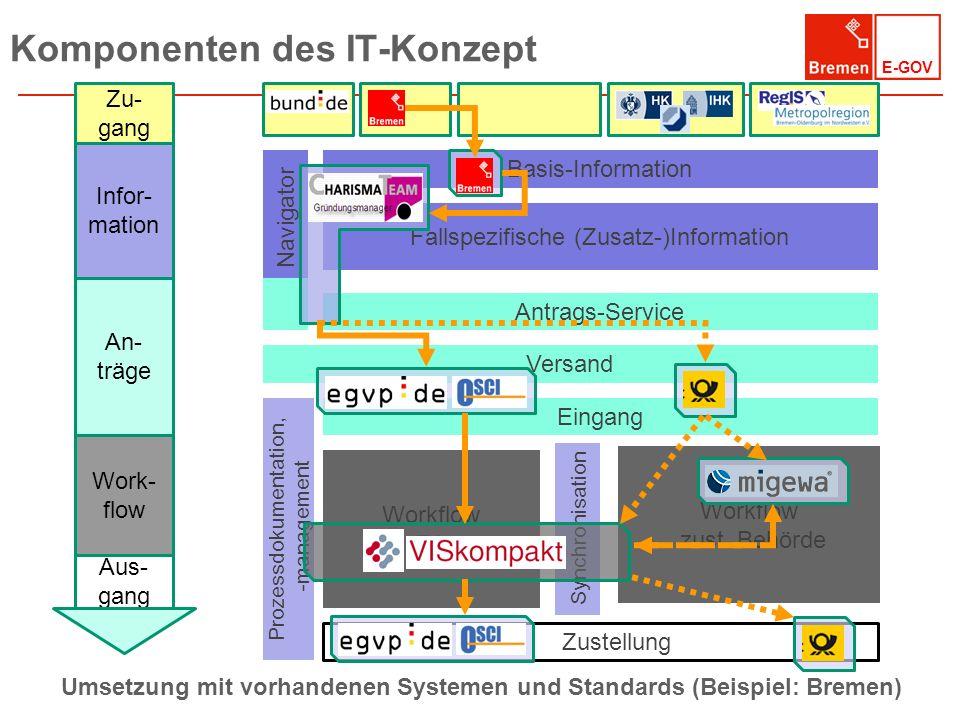 Komponenten des IT-Konzept