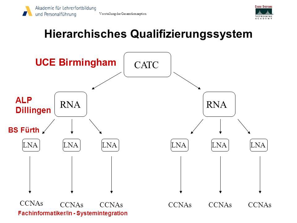 Hierarchisches Qualifizierungssystem