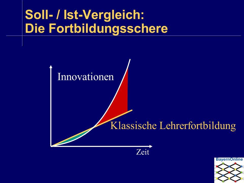 Soll- / Ist-Vergleich: Die Fortbildungsschere