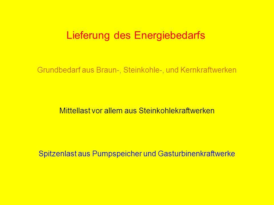 Lieferung des Energiebedarfs