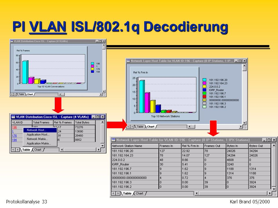 PI VLAN ISL/802.1q Decodierung