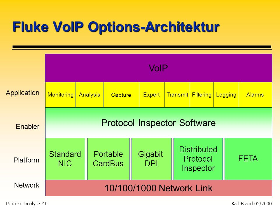 Fluke VoIP Options-Architektur