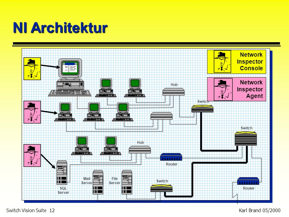 NI Architektur Network Inspector Console Network Inspector Agent Hub