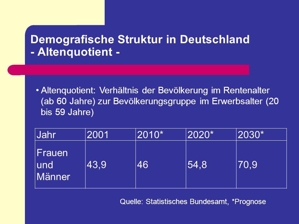 Demografische Struktur in Deutschland - Altenquotient -