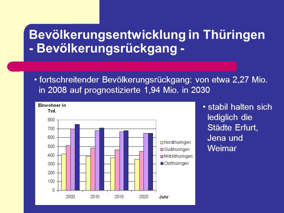 Bevölkerungsentwicklung in Thüringen - Bevölkerungsrückgang -