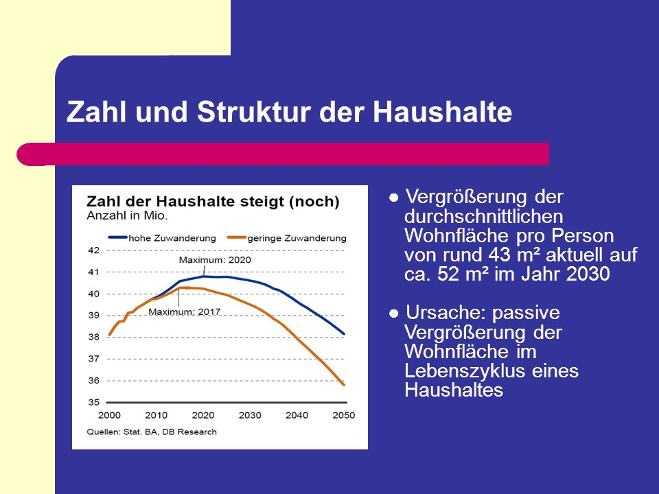 Zahl und Struktur der Haushalte