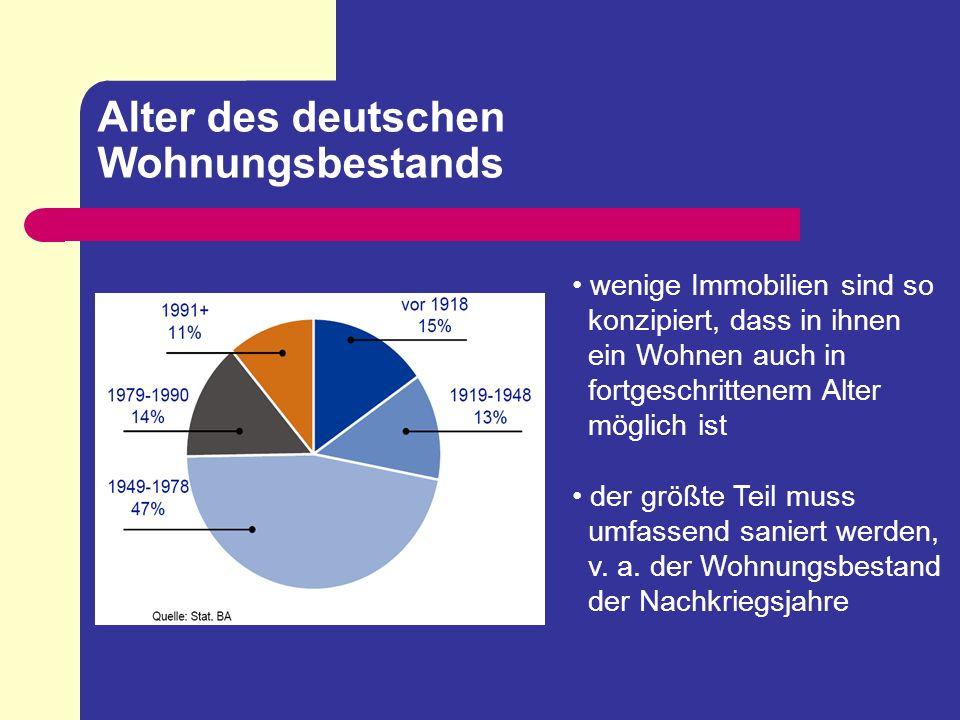 Alter des deutschen Wohnungsbestands