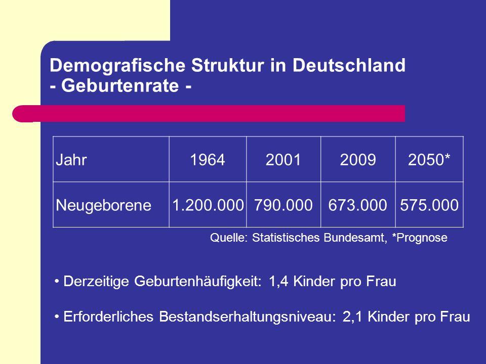 Demografische Struktur in Deutschland - Geburtenrate -