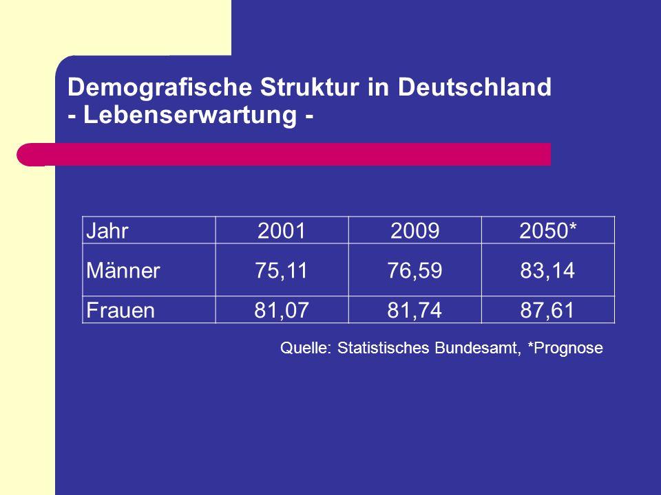 Demografische Struktur in Deutschland - Lebenserwartung -