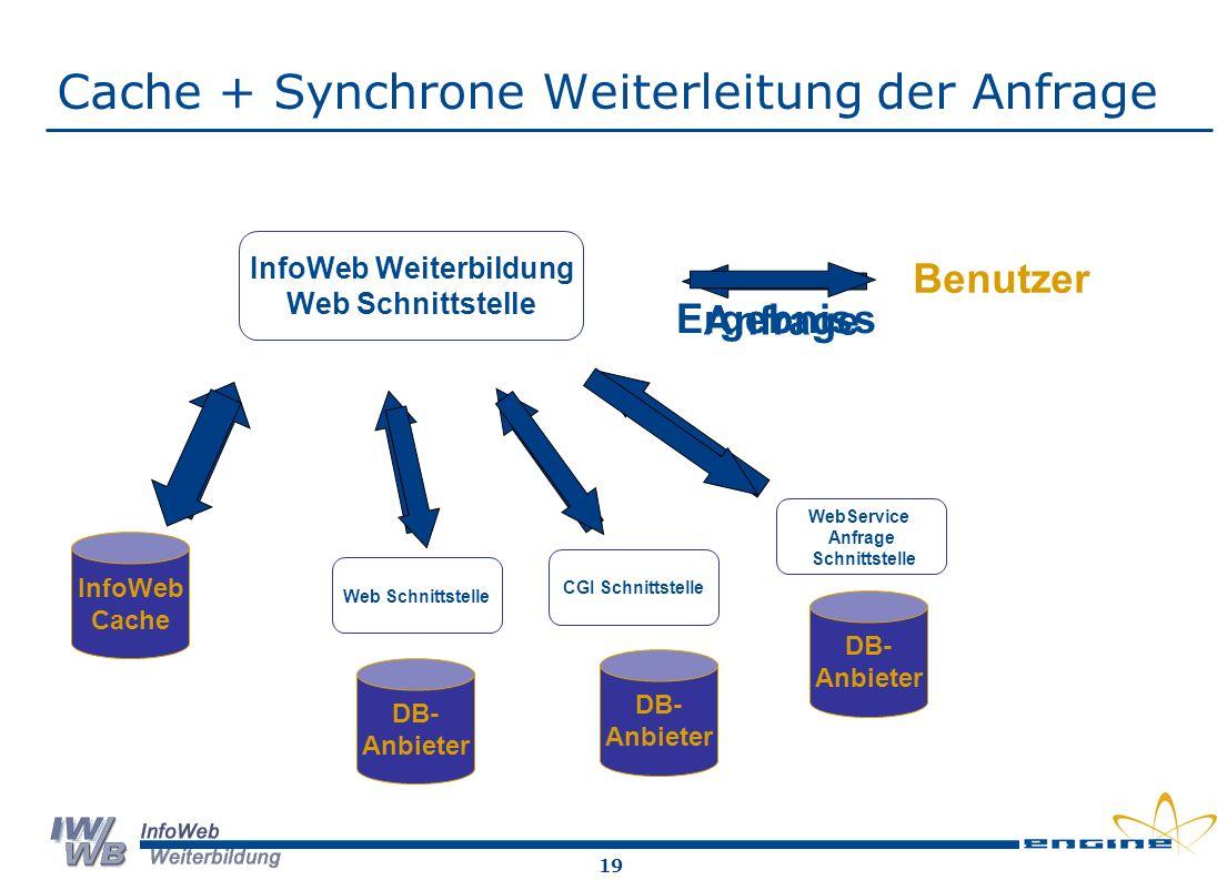 Cache + Synchrone Weiterleitung der Anfrage