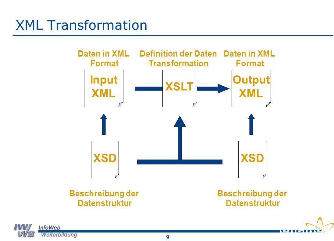 XML Transformation Input XML XSLT Output XML XSD XSD Daten in XML