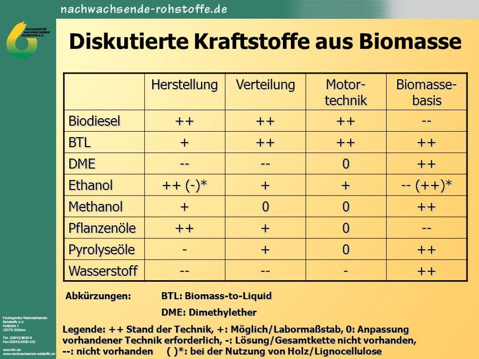 Diskutierte Kraftstoffe aus Biomasse