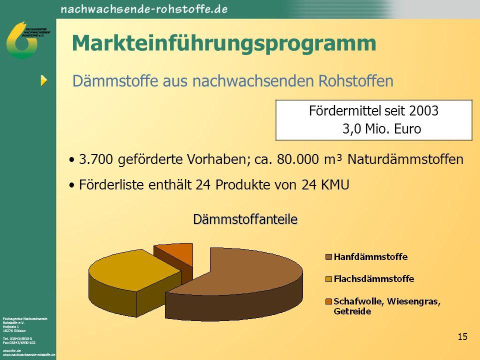 Markteinführungsprogramm