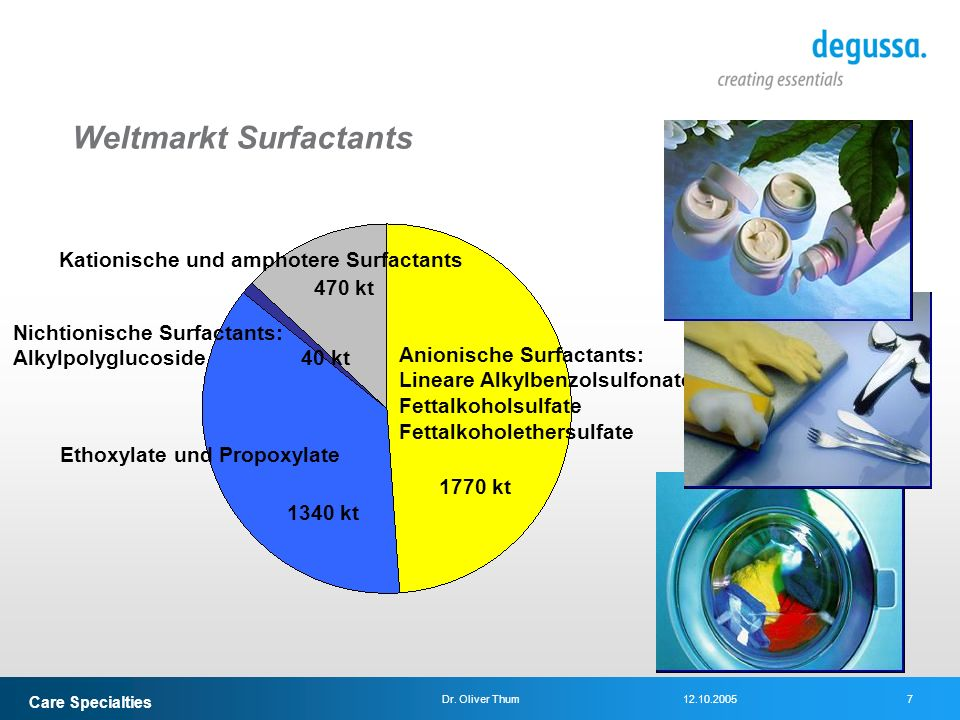 Weltmarkt Surfactants