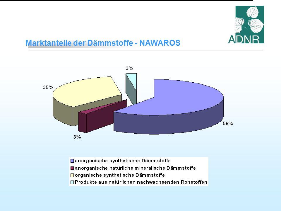 Marktanteile der Dämmstoffe - NAWAROS