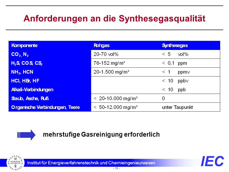 Anforderungen an die Synthesegasqualität