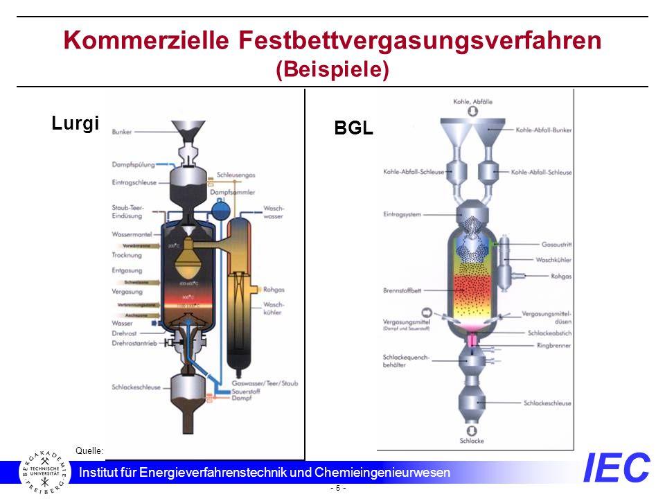 Kommerzielle Festbettvergasungsverfahren (Beispiele)