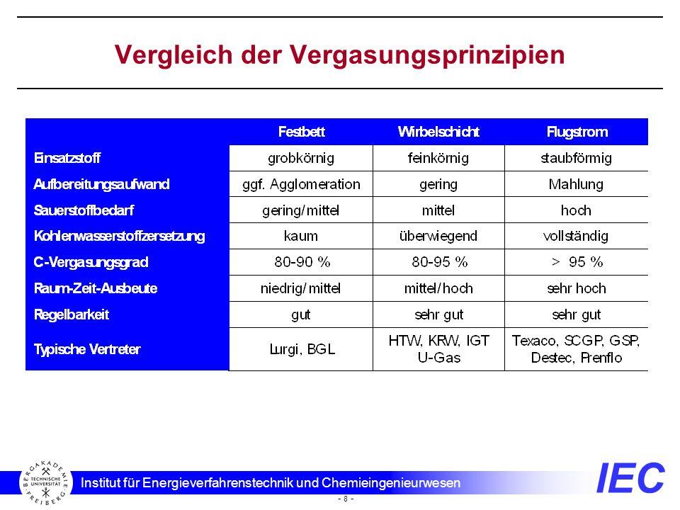 Vergleich der Vergasungsprinzipien