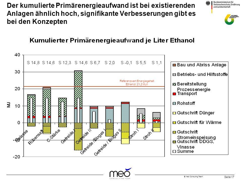 Referenzwert Energiegehalt Ethanol: 21,2 MJ/l