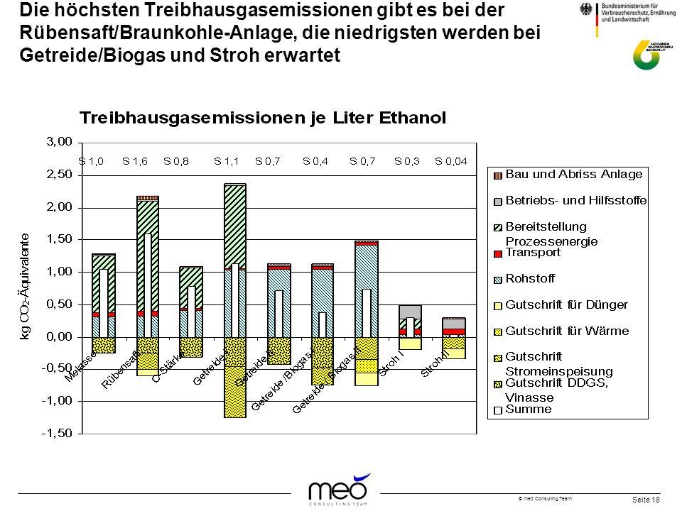 Die höchsten Treibhausgasemissionen gibt es bei der Rübensaft/Braunkohle-Anlage, die niedrigsten werden bei Getreide/Biogas und Stroh erwartet