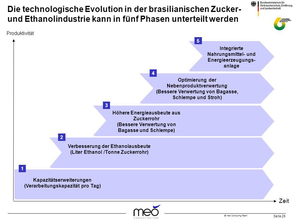 Die technologische Evolution in der brasilianischen Zucker- und Ethanolindustrie kann in fünf Phasen unterteilt werden