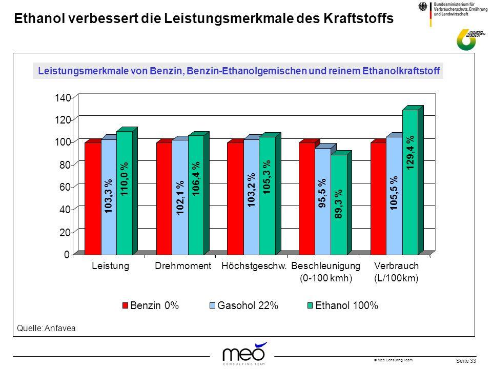 Ethanol verbessert die Leistungsmerkmale des Kraftstoffs