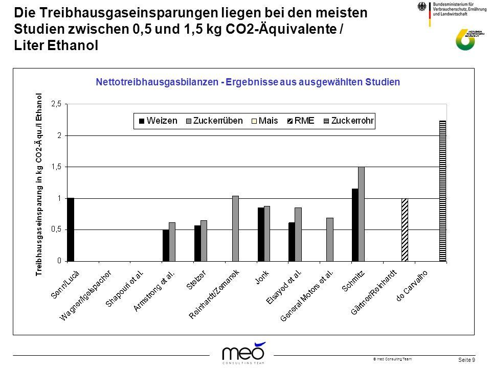 Die Treibhausgaseinsparungen liegen bei den meisten Studien zwischen 0,5 und 1,5 kg CO2-Äquivalente / Liter Ethanol