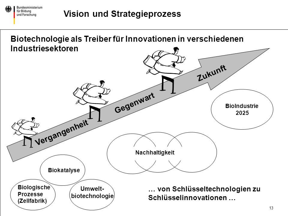 Vision und Strategieprozess