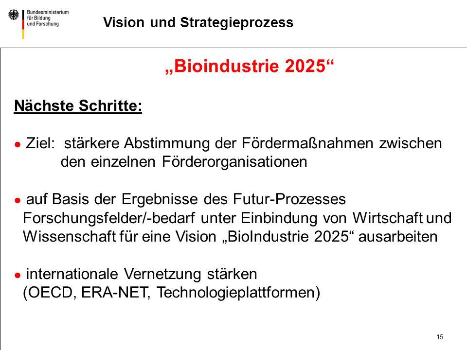 """""""Bioindustrie 2025 Nächste Schritte:"""