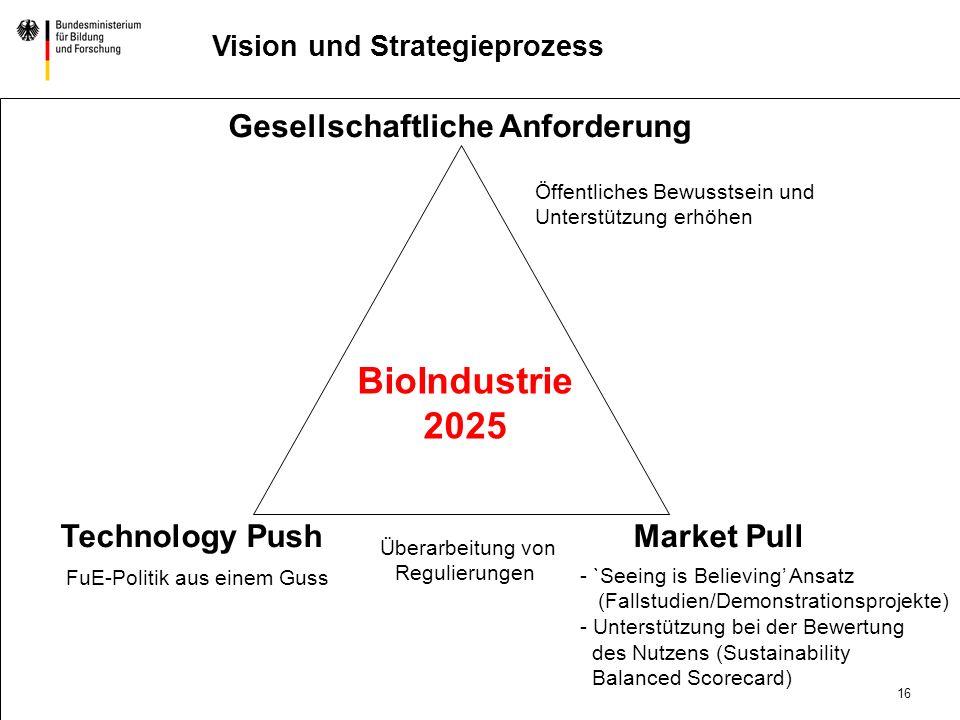 BioIndustrie 2025 Gesellschaftliche Anforderung Technology Push