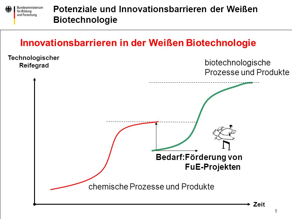 Innovationsbarrieren in der Weißen Biotechnologie