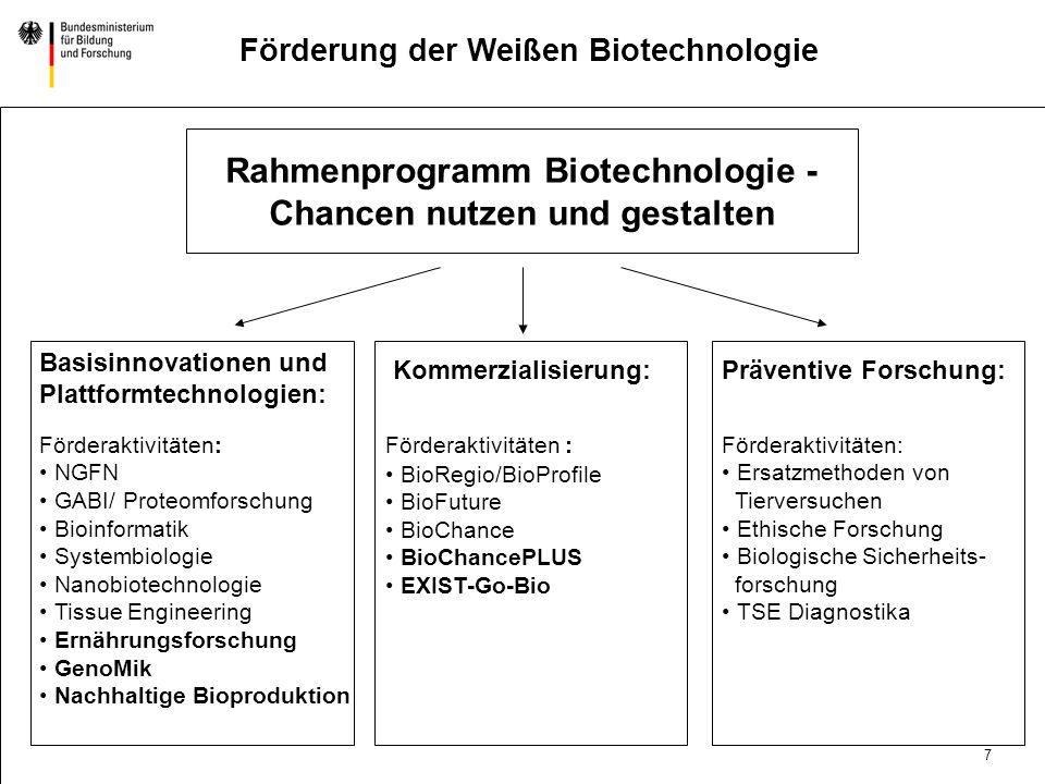 Rahmenprogramm Biotechnologie - Chancen nutzen und gestalten