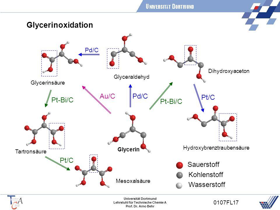 Glycerinoxidation Pt-Bi/C Pd/C Pt/C Au/C Sauerstoff Kohlenstoff