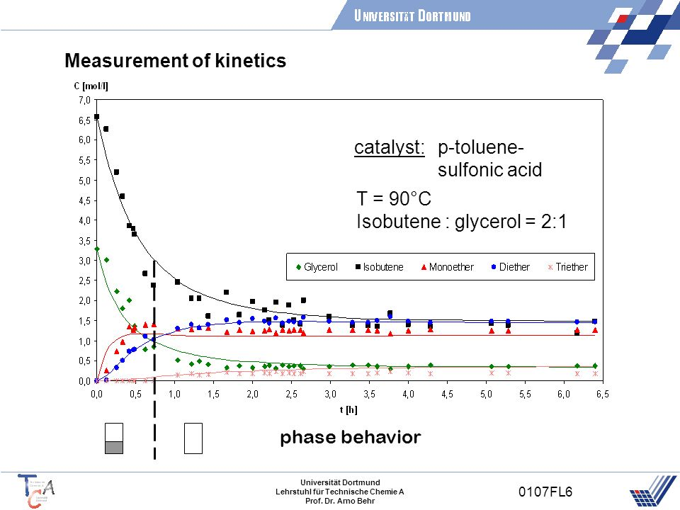 Measurement of kinetics