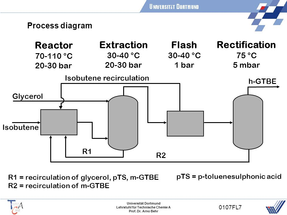 Reactor Extraction Flash Rectification