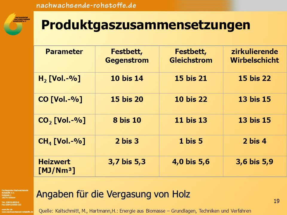 Produktgaszusammensetzungen