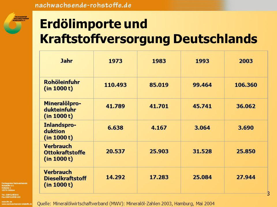 Erdölimporte und Kraftstoffversorgung Deutschlands